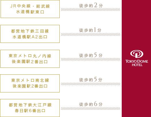 結婚式場東京ドームホテルへ電車でアクセス